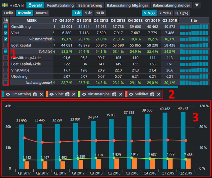 analysera finansiell data