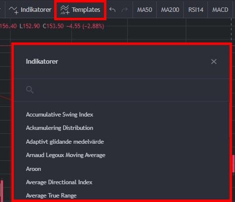 indikatorer för teknisk analys